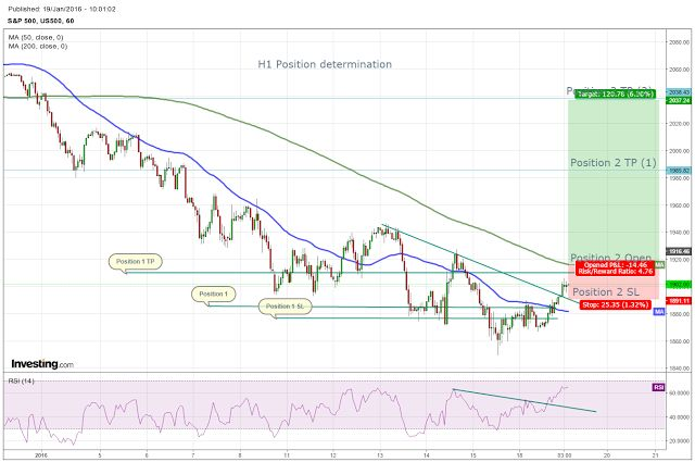 Forex*StocksETFs*Incidesanalysis*charts: US500, S&P500
