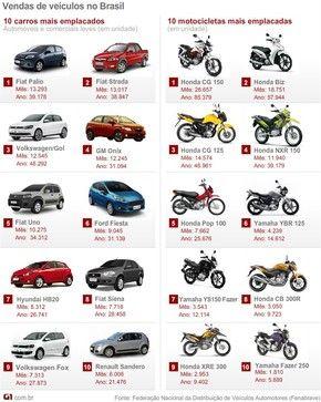 Industria automobilistica dá férias coletivas. Índicio que a industria brasileira não vai bem. Fonte: Fenabrave mais vendidos março 2014 atualizado (Foto: G1)