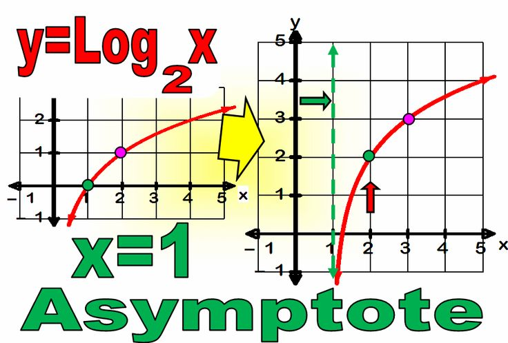 Graphing logarithmic functions logarithims and