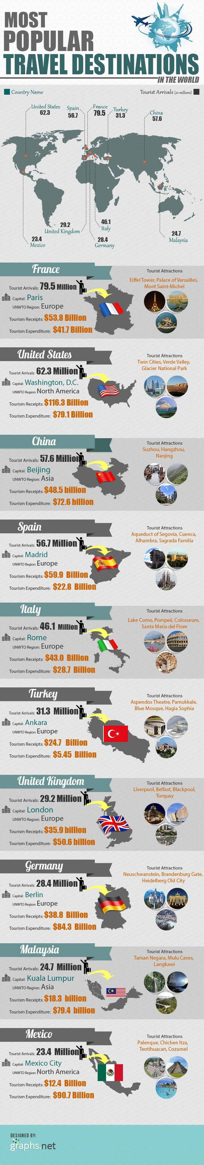 Most popular holiday destinations