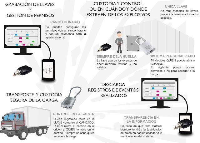 CUSTODIA DE EXPLOSIVOS Control de accesos. Electrónico SIN BATERIAS