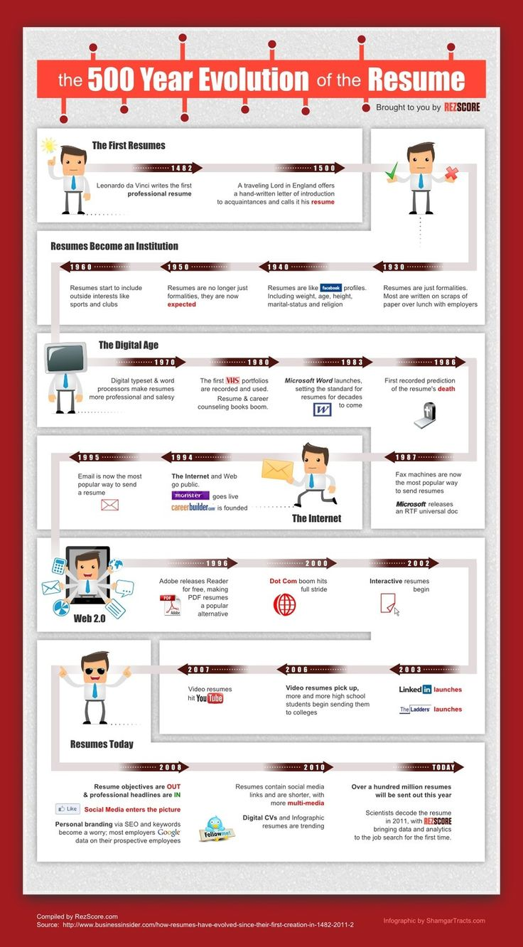 The 500 Year Evolution of the Resume Infographic. 2008 is seen as where video resumes became extremely popular and high school students are even sending them to colleges to gain admittance.
