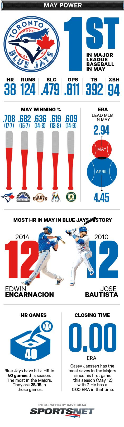 The month of May 2014 has been a very merry one for the Toronto Blue Jays, as the Bluebirds have surged to the top of the AL East, winning nine o...