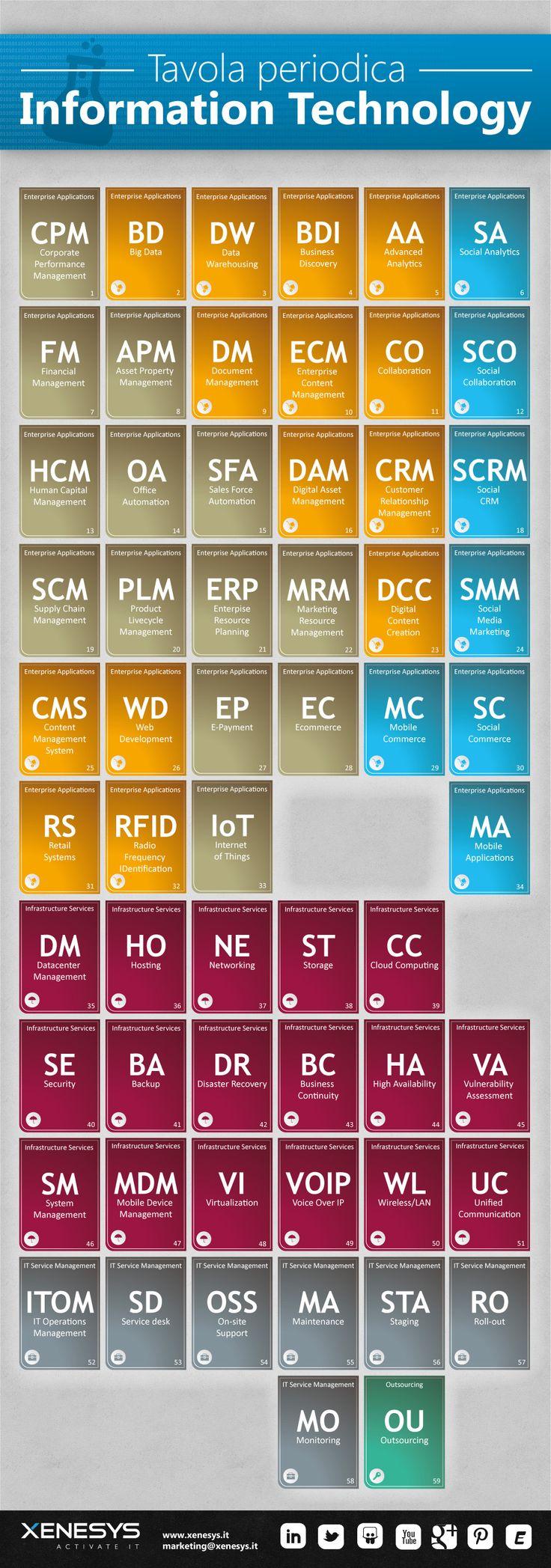 La #tavola #periodica dell'IT: dalle applicazioni ai servizi su infrastruttura e attività operative. Con i simboli è indicata l'offerta Xenesys.