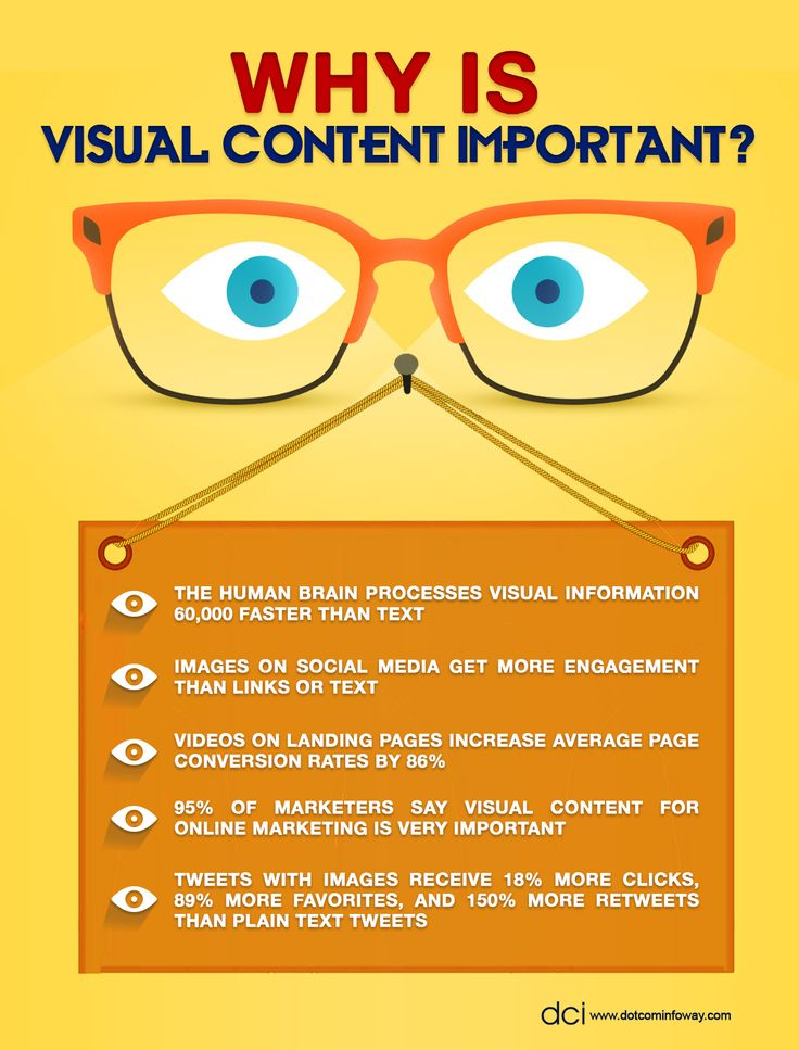 Why is Visual Content Important?