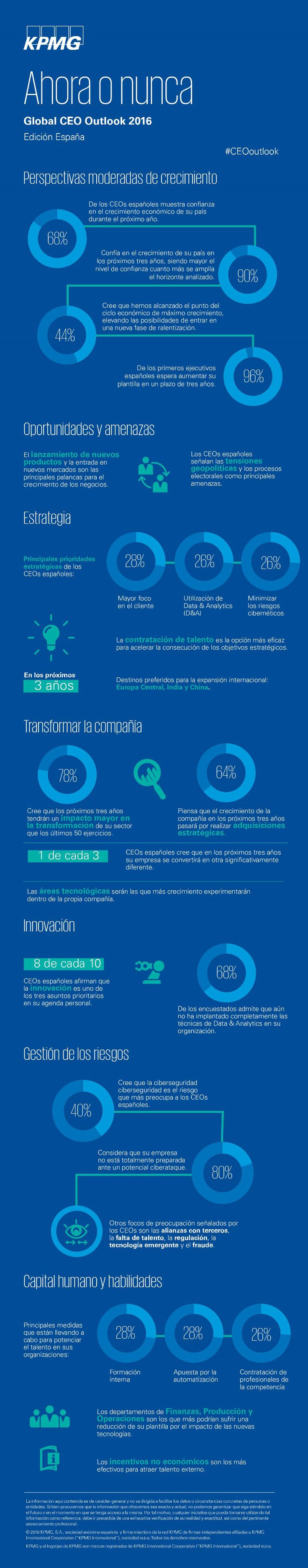 Global CEO Outlook 2016 #infografia