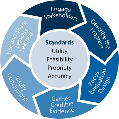 evidence for e portfolio Model evidence for iowa teaching standards and criteria examples must create a portfolio of evidence it is each district's responsibility to determine.