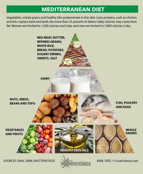 Chart shows the food pyramid for the Mediterranean Diet Green Tea