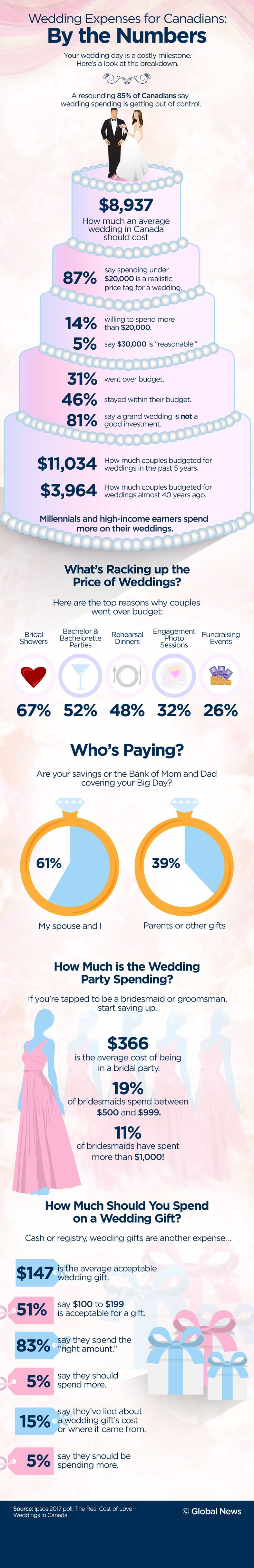 There's the wedding, gifts, showers, bachelorette parties and the honeymoon. Turns out, getting married is a costly milestone for Canadian couples, and their family and friends.