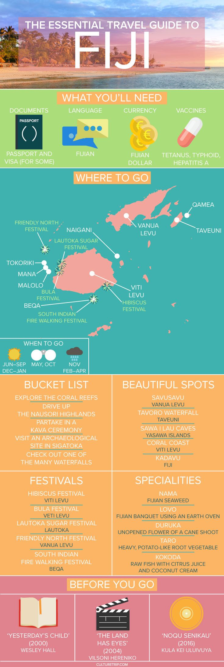 The Essential Travel Guide to Fiji (Infographic)