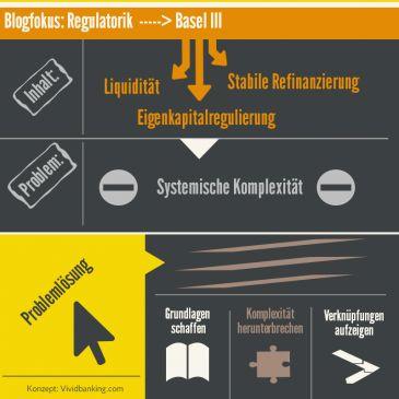 Der Startschuss in der Blogkategorie #Banking. Infografik zum Thema Regulatorik und BaselIII #Bankenregulierung #BaselIII #Regulatorik
