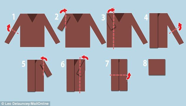 The diagram above shows the approach outlined by the scientists for folding a jumper or long sleeved t-shirt
