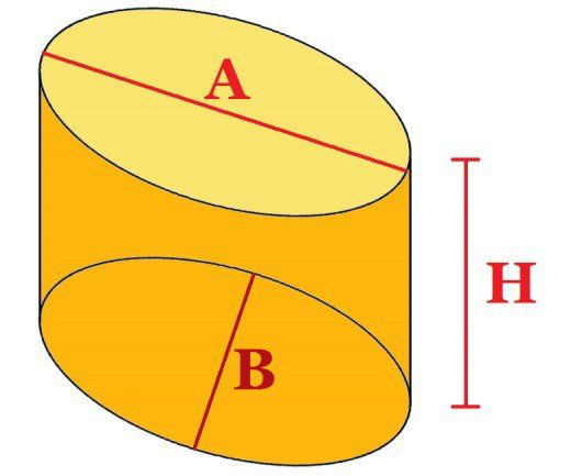 Volume & Surface Area of an Elliptic Cylinder: Formulas and Examples | Owlcation