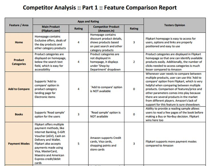 Competitor Analysis A Simple HowTo Guide to Get Started – Example of Competitor Analysis