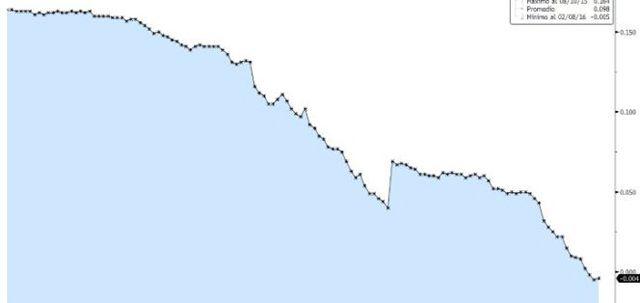 El Euribor ya está en negativo… http://revcyl.com/www/index.php/component/k2/item/7154-el-euribor-ya-est%C3%A1-en-negativo