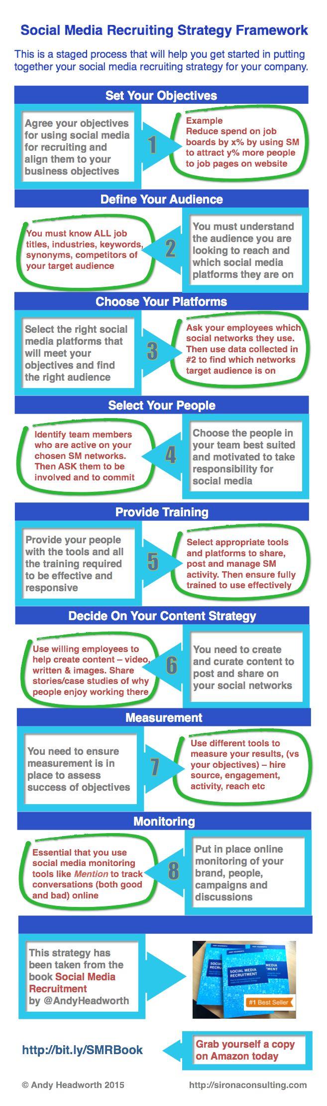 social media recruitment strategy framework infographic