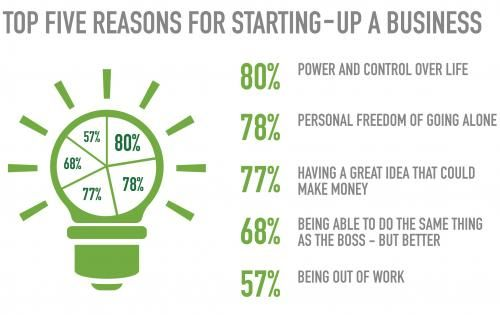 Infographic: Entrepreneurs inspired while on the toilet ...