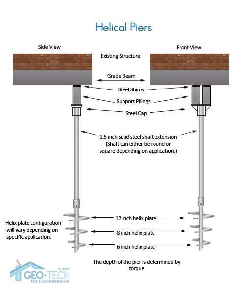 Helical Piers Architectural Components Pinterest