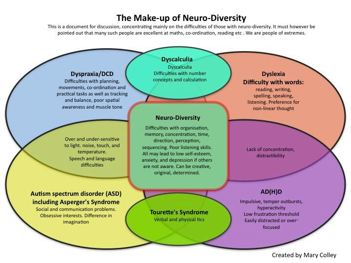 The make up of Neuro-diversity - Dyspraxia, Dyslexia, ADHD, Autism, Dyscalculia... how they all fit together (co-morbidity)