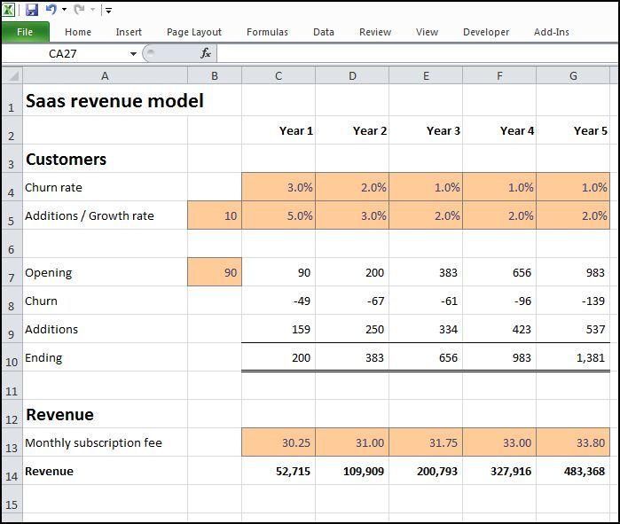 Saas Revenue Model Plan Projections Revenue Model Saas Revenue