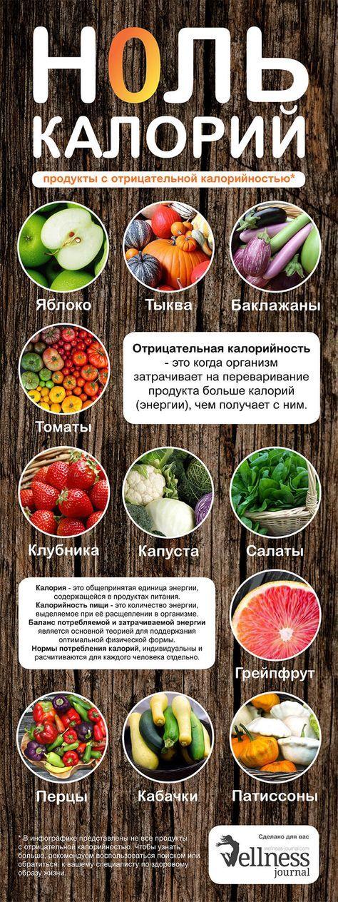 Калорийность продуктов | Null-Kalorien