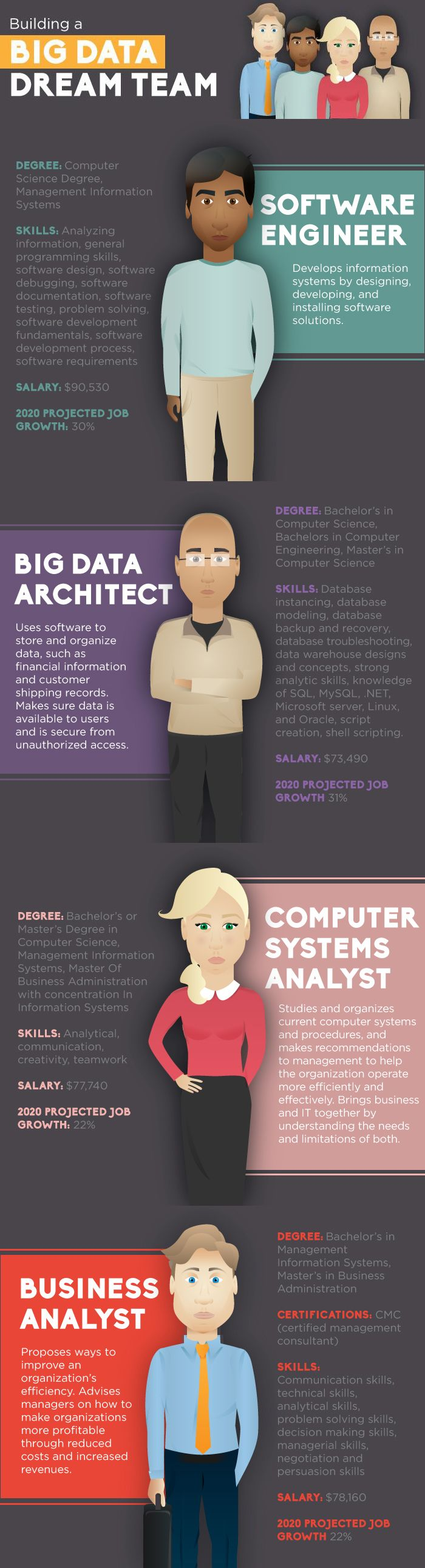 Building a big data dream team? Today's specialists must have technical chops and be savvy enough to convey results. Mix 1 part software engineer, 1 part big data architect, 1 part business analyst and 1 part computer systems analyst: http://techpageone.dell.com/technology/data-center/building-big-data-dream-team/#.UvFEHfnnZph