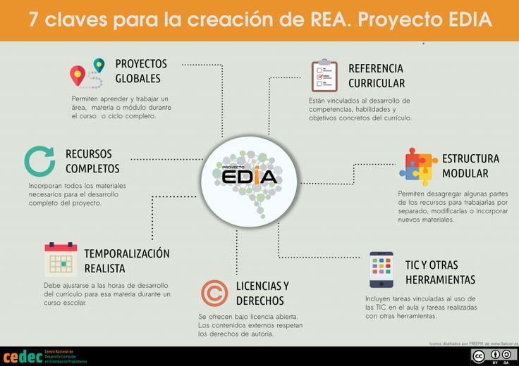 7 claves para la creación de recursos educativos abiertos | Cedec