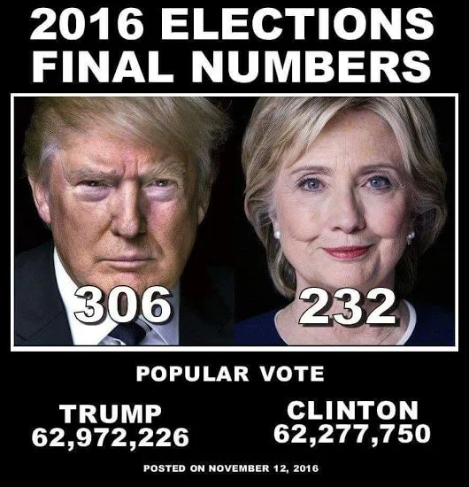2016 Election Final Numbers. Trump 306, Hillary Killery 232 ~@guntotingkafir GOD BLESS AMERICA AND GOD BLESS PRESIDENT TRUMP!!!