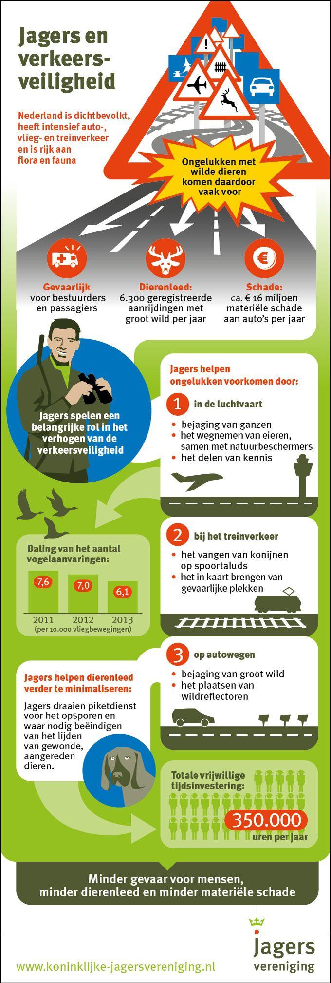 Jagers dragen 350.000 uur op jaarbasis bij aan verkeersveiligheid