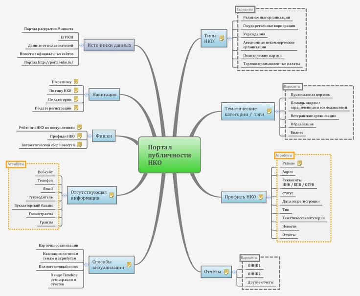 NGO Transparency mindmap