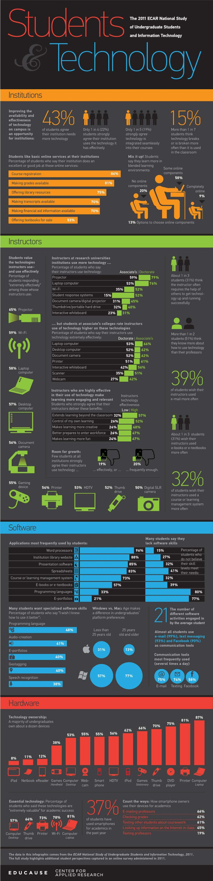 Video Game Industry - Statistics & Facts