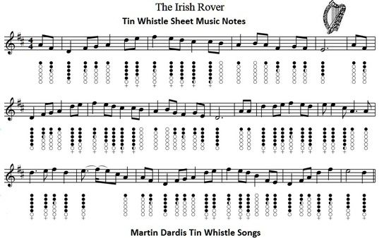 Tin whistle tabs for the beginner.