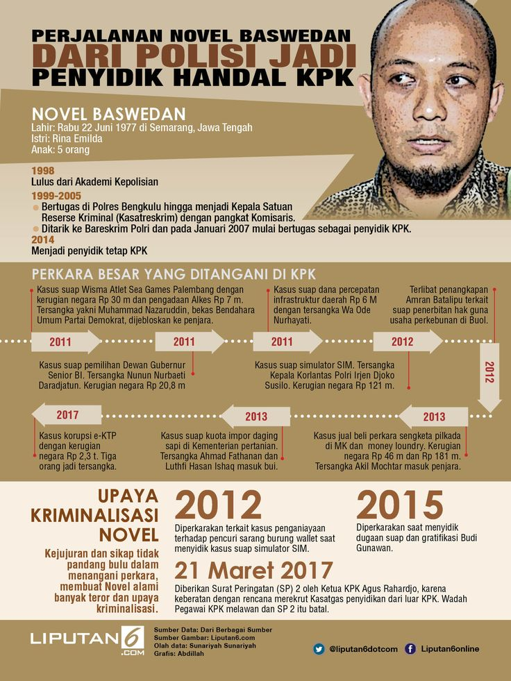 Perjalanan Novel Baswedan_Infografis
