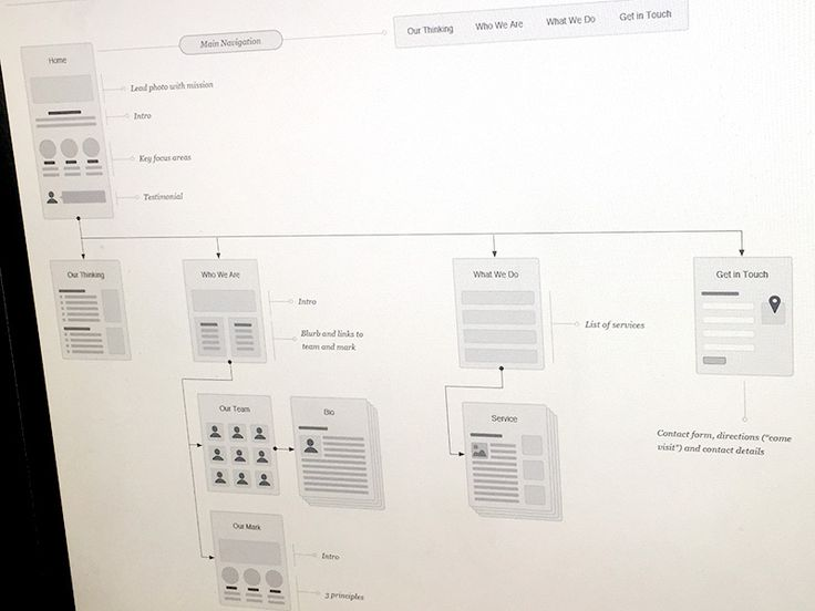 Small Site Architecture + Flow by Eric Miller