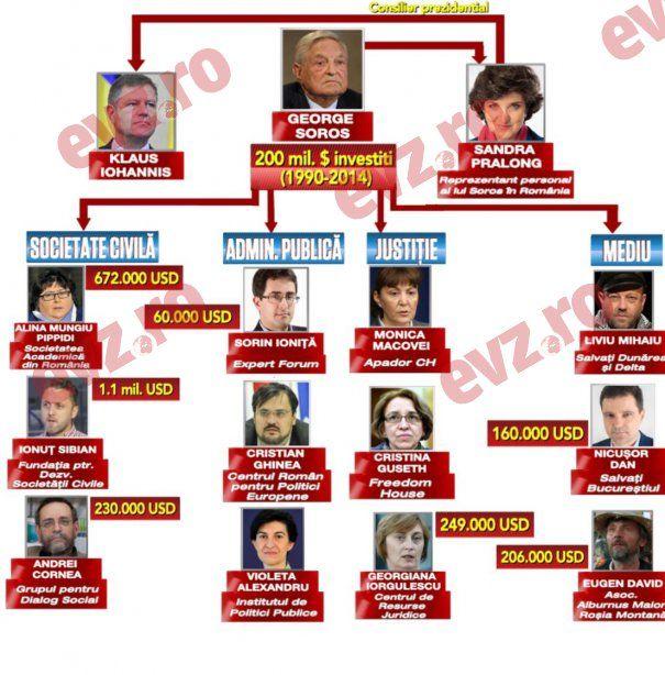 """""""Guvernul Soros"""" nu este doar o expresie a adversarilor politici ai Guvernului Cioloș. Conform unor informații publicate astăzi de Evenimentul Zilei, mai mulți oameni cu greutate din anturajul ..."""