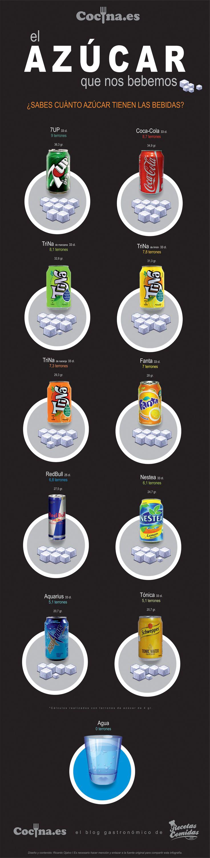 Cantidad de azúcar de los refrescos [Infografía]: http