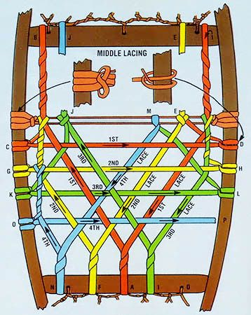 072 how to make snowshoes - diagram, middle lacing
