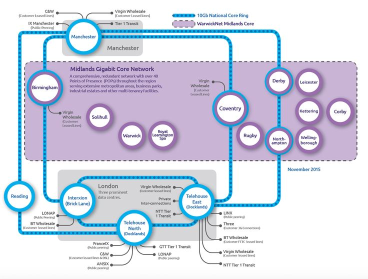 WarwickNet Core Network