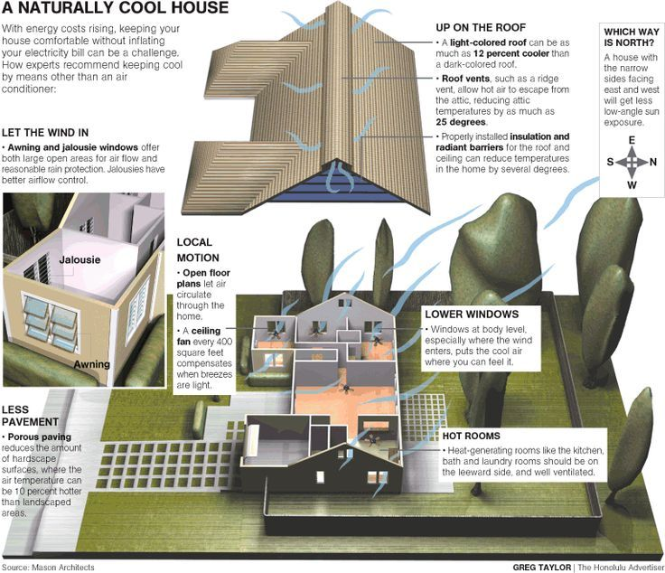 19 best Energy and Homes, Diagrams images on Pinterest | Energy ...