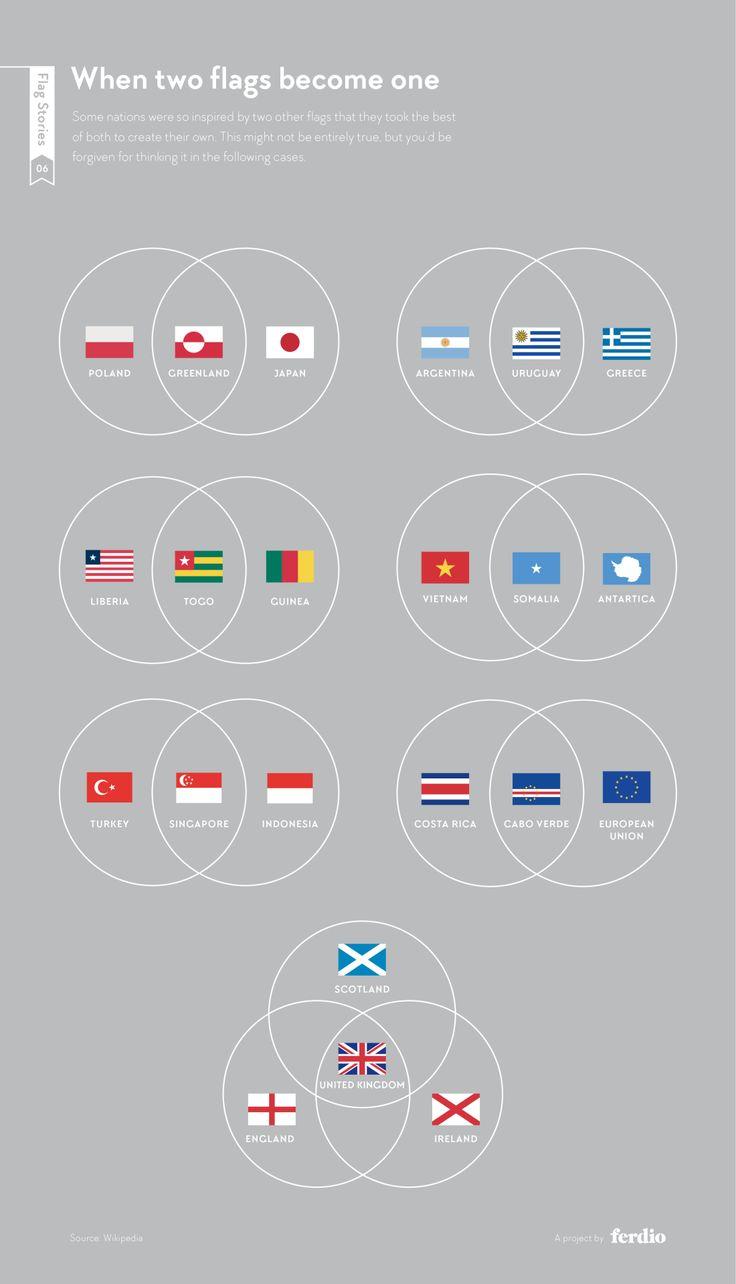 C'est vendredi. L'agence Ferdio a compilé puis décrypté les couleurs, signes, origines des drapeaux nationaux. Résultat, une sublime et passionante date visualisation.
