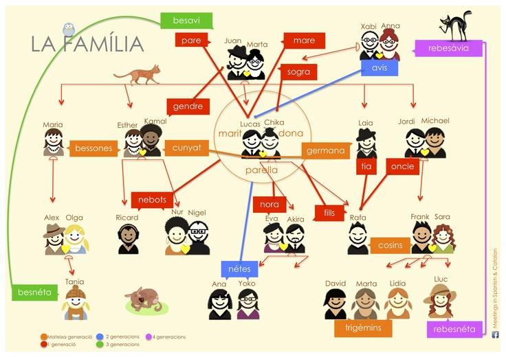 Família / Family