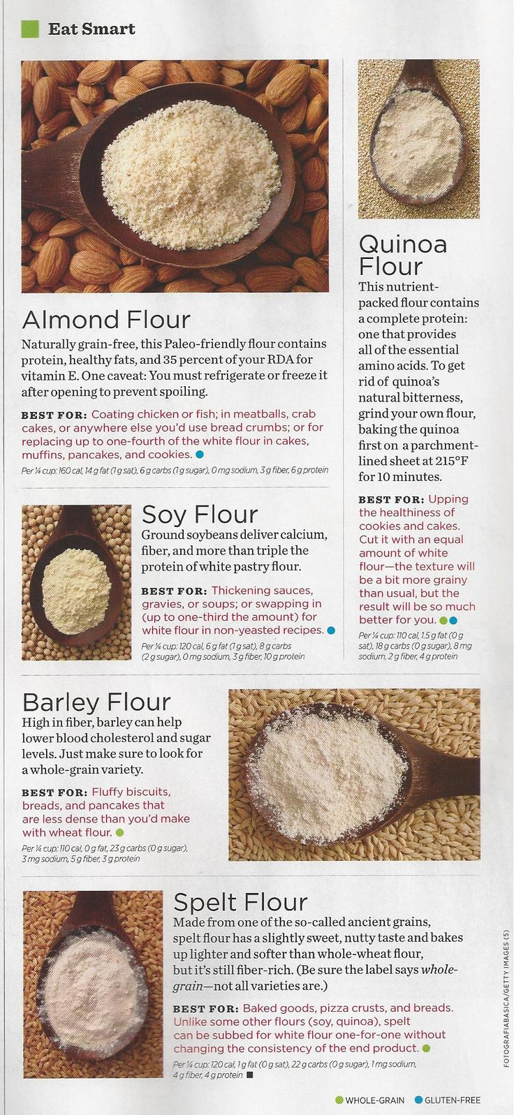 Difference between Almond Flour, Quinoa Flour, Soy Flour, Barley Flour and Spelt Flour.