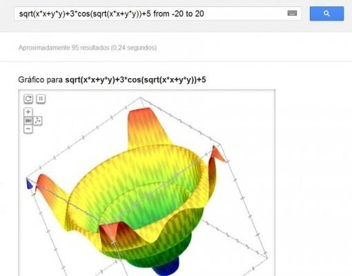 Google ahora muestra gráficas matemáticas animadas en 3D