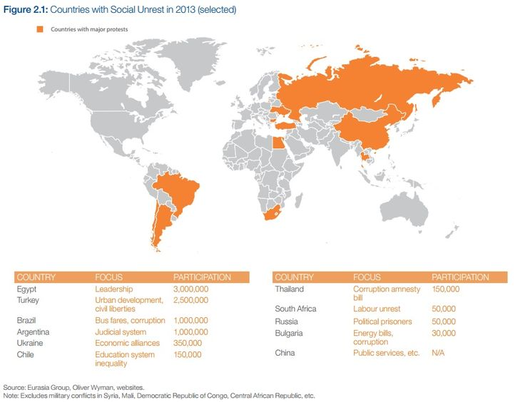 SOCIAL UNREST: Countries with social unrest in 2013. Source: Global Risks 2014
