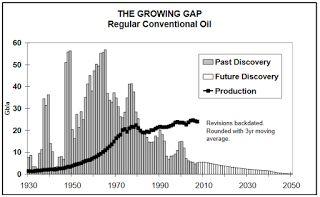 Vers où va-t-on ?: Le pic pétrolier sous un autre nom reste le pic pétrolier