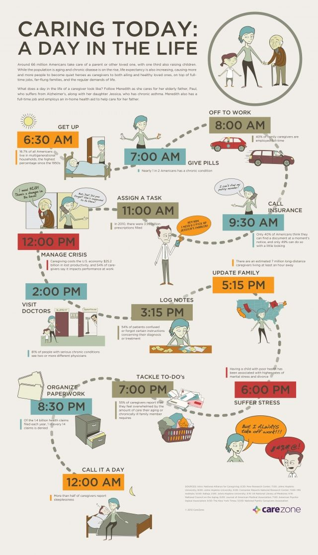 A day in the life of a #caregiver: an Infographic. www.homecontrols.com