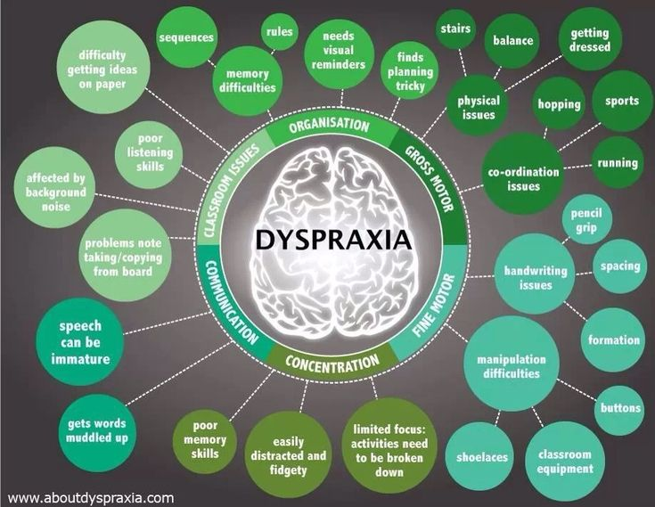 Dyspraxia is a disorder that affects motor skill development. Description from uk.pinterest.com. I searched for this on bing.com/images