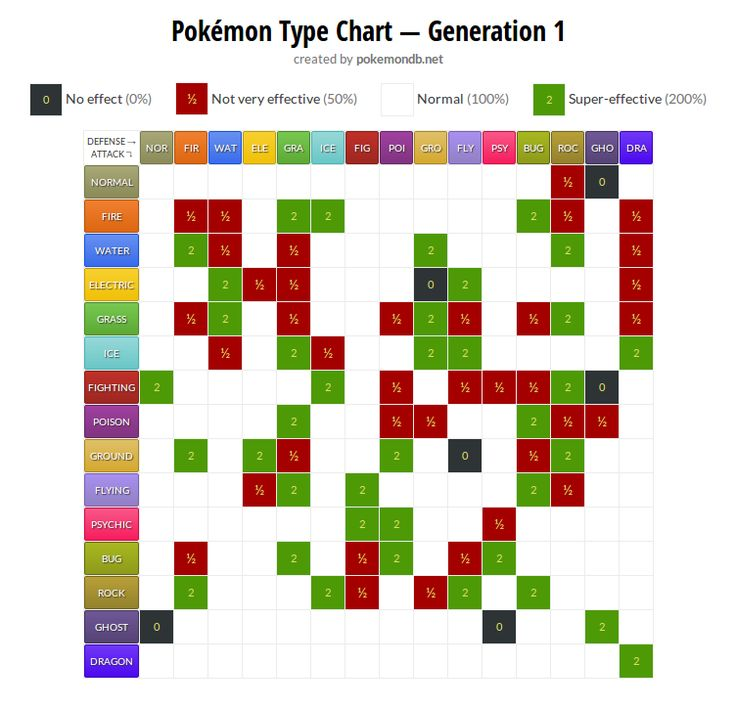 Pokemon Type Chart - 1st Generation Pokemon