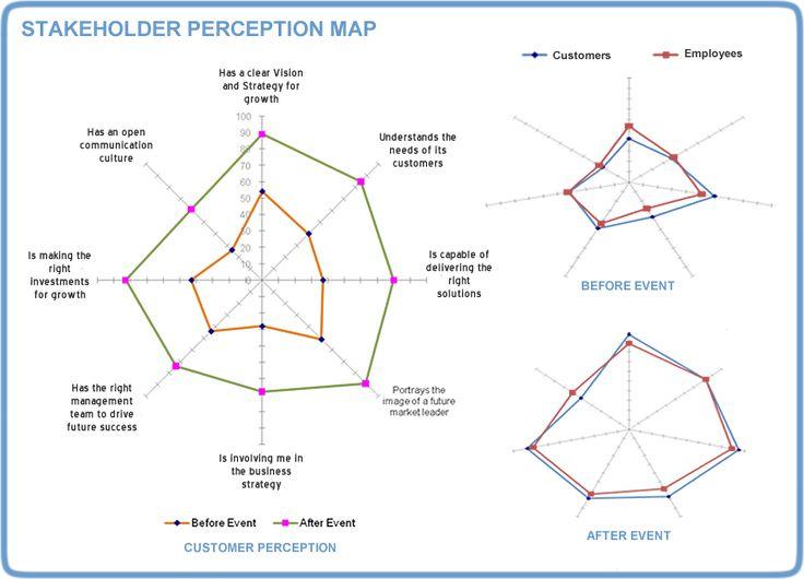 26 best stakeholder maps images on pinterest
