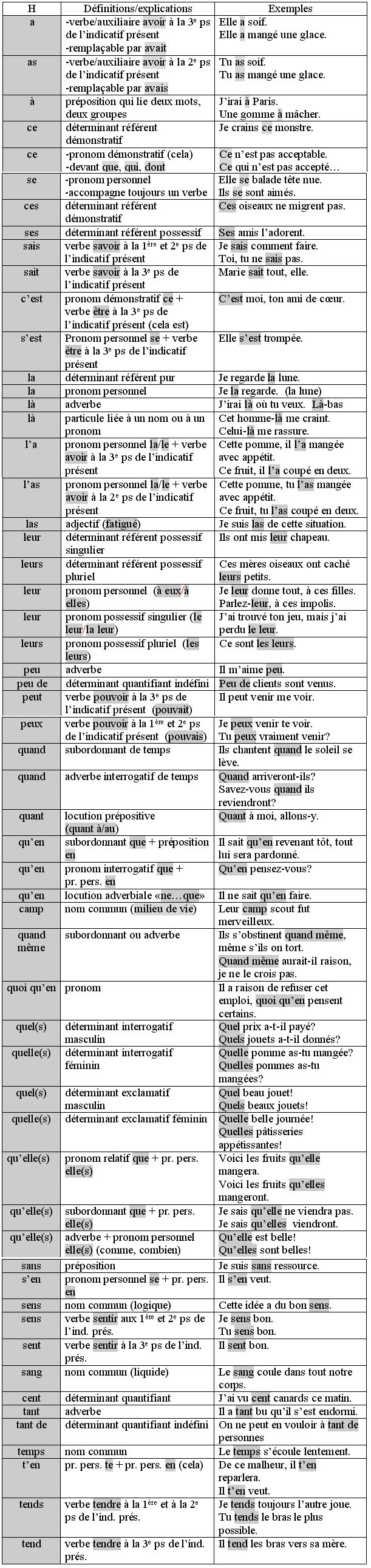 21 best France images on Pinterest | Education, French grammar and ...